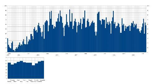Галерея: чуток статистики