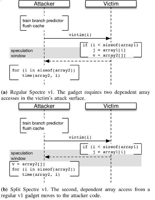 IBM представила браузерный упрощенный вариант атаки Spectre v1