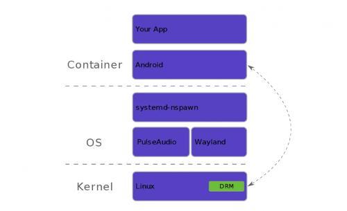 Новый проект позволит запускать Android приложения в Linux