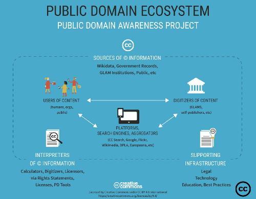 Public Domain Awareness Project — презентация о лицензировании работ и цифровых копий на условиях «общественного достояния»