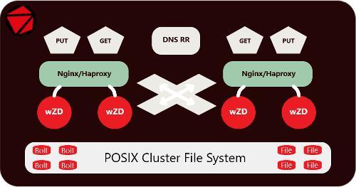 Вышел wZD 1.0.0 - сервер хранения и выдачи файлов