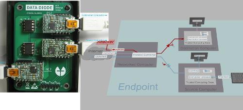 Проект TFC разработал USB-сплиттер для мессенджера из 3-х компьютеров