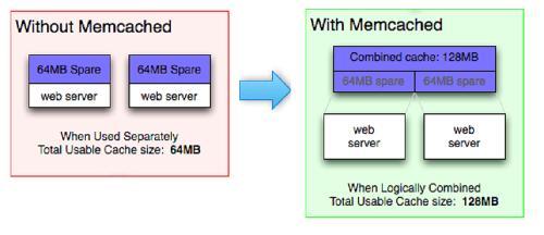Memcached 1.6.0 - система кэширования данных в ОЗУ с возможностью сохранения на внешнем носителе