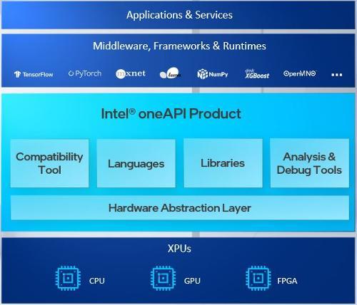 Выпущены в свет Intel oneAPI Toolkits