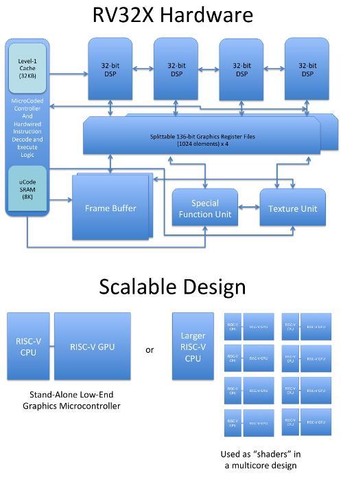Свободная графика для RISC-V