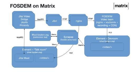 Как прошёл FOSDEM 2021 на Matrix