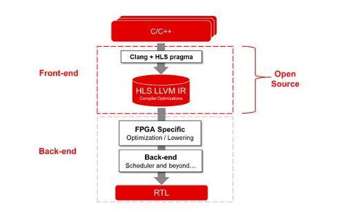 Xilinx открыла исходный код Vitis HLS
