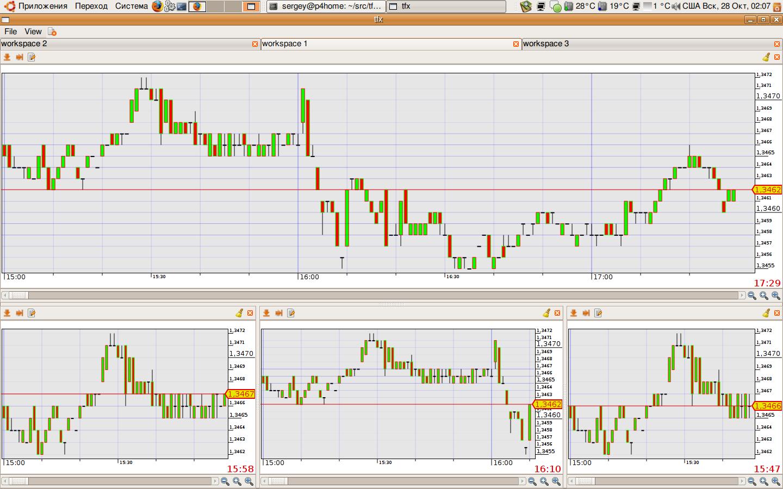 Новости и обзоры рынка Форекс